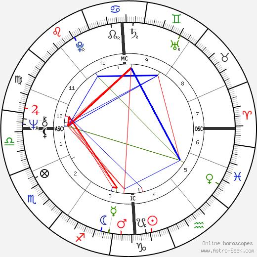 Мэгги Белл Maggie Bell день рождения гороскоп, Maggie Bell Натальная карта онлайн