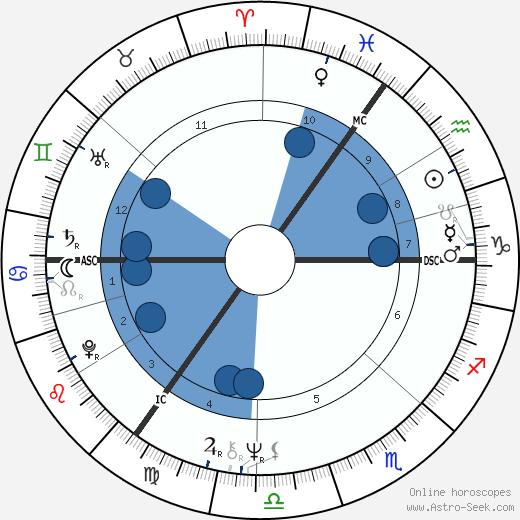 Marti Caine wikipedia, horoscope, astrology, instagram