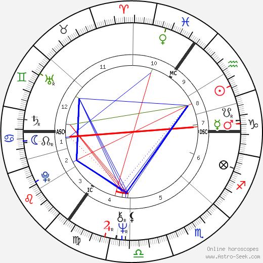 Marti Caine день рождения гороскоп, Marti Caine Натальная карта онлайн