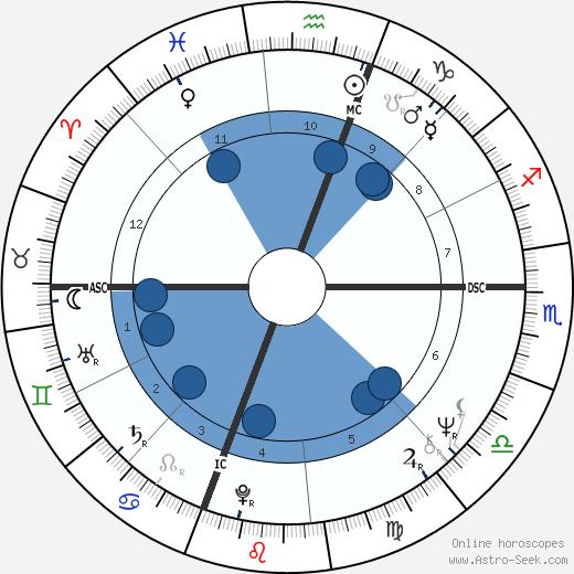 Michael Cristofer wikipedia, horoscope, astrology, instagram