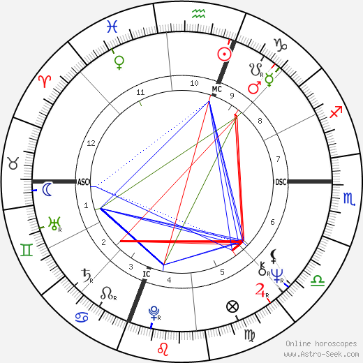 Michael Cristofer birth chart, Michael Cristofer astro natal horoscope, astrology