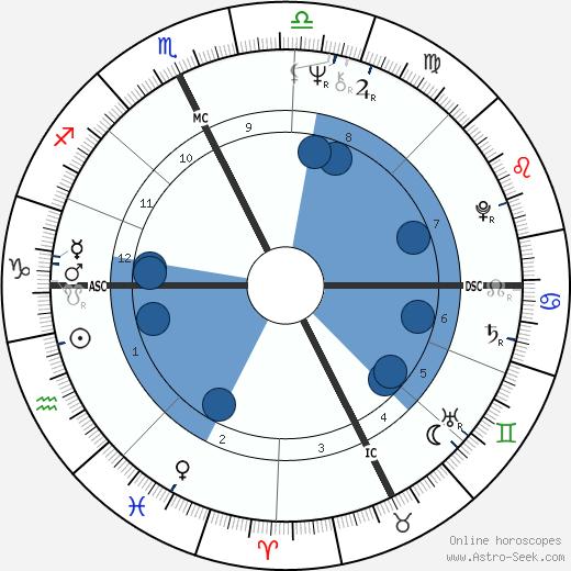 Mike Harris wikipedia, horoscope, astrology, instagram