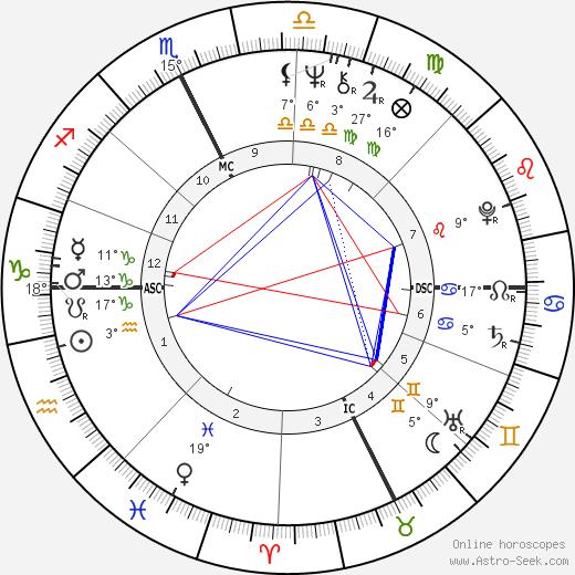 Mike Harris birth chart, biography, wikipedia 2018, 2019