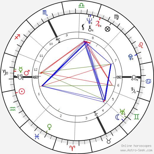 Mike Harris astro natal birth chart, Mike Harris horoscope, astrology