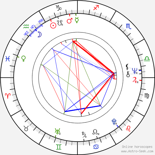 Randi Koch astro natal birth chart, Randi Koch horoscope, astrology