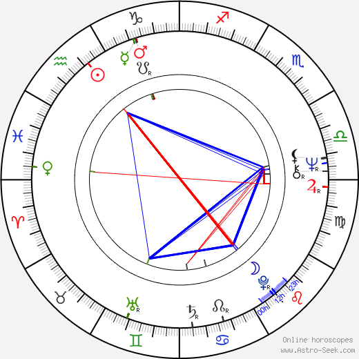 Robert Wyatt tema natale, oroscopo, Robert Wyatt oroscopi gratuiti, astrologia