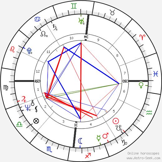 Род Стюарт Rod Stewart день рождения гороскоп, Rod Stewart Натальная карта онлайн
