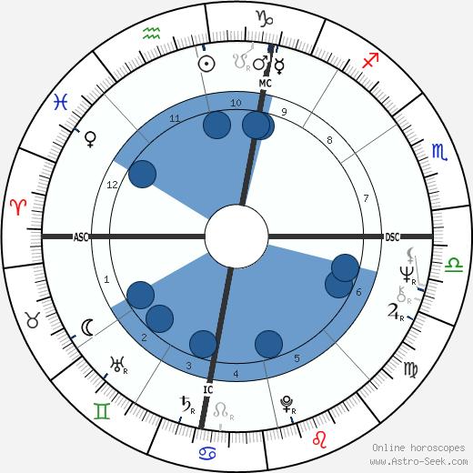 Rodney Christopher Stuart wikipedia, horoscope, astrology, instagram