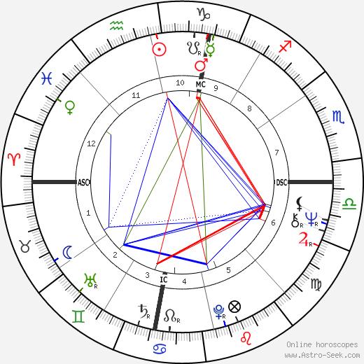 Rodney Christopher Stuart день рождения гороскоп, Rodney Christopher Stuart Натальная карта онлайн