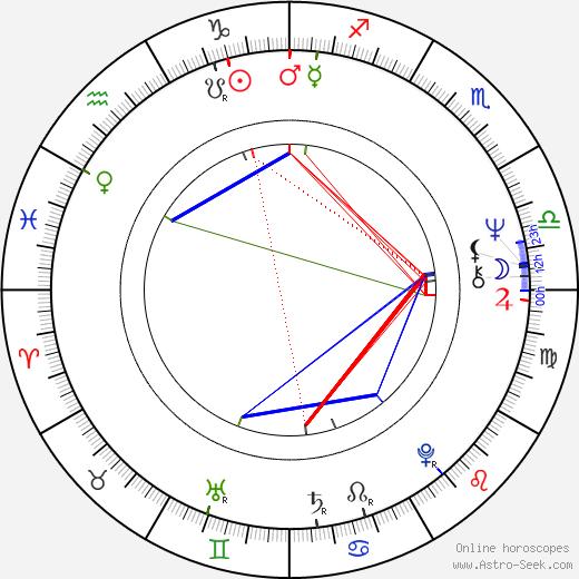 Роджер Споттисвуд Roger Spottiswoode день рождения гороскоп, Roger Spottiswoode Натальная карта онлайн