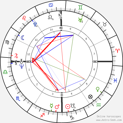 Santo Versace tema natale, oroscopo, Santo Versace oroscopi gratuiti, astrologia