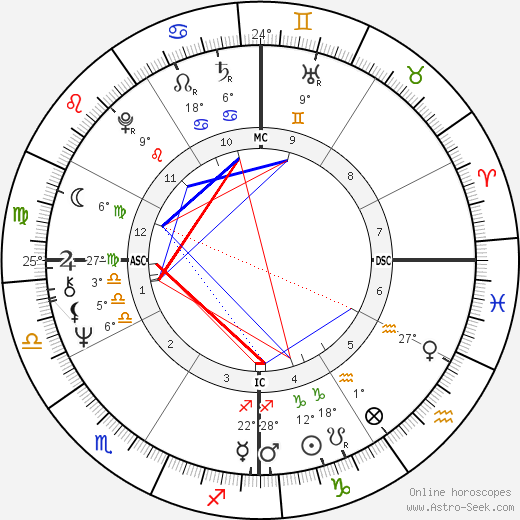 Stephen Stills birth chart, biography, wikipedia 2018, 2019