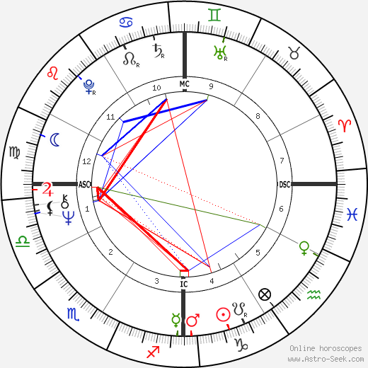 Stephen Stills astro natal birth chart, Stephen Stills horoscope, astrology