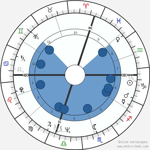 Susan Watkins wikipedia, horoscope, astrology, instagram