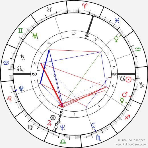Susan Watkins день рождения гороскоп, Susan Watkins Натальная карта онлайн