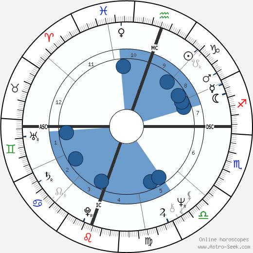 Thomas Reese wikipedia, horoscope, astrology, instagram