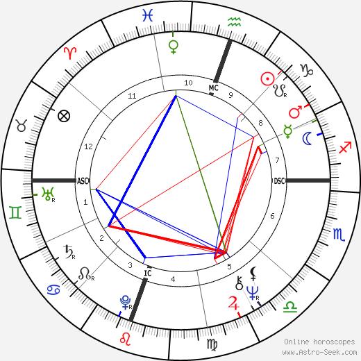 Thomas Reese tema natale, oroscopo, Thomas Reese oroscopi gratuiti, astrologia