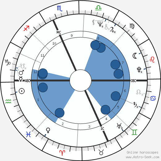 Tom Selleck wikipedia, horoscope, astrology, instagram