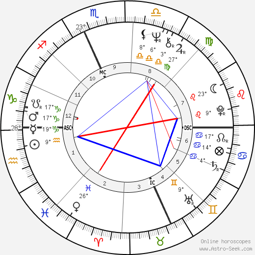 Tom Selleck birth chart, biography, wikipedia 2018, 2019