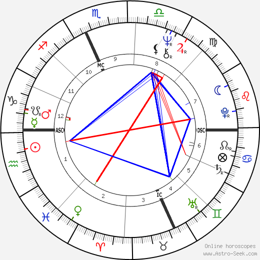 Tom Selleck astro natal birth chart, Tom Selleck horoscope, astrology
