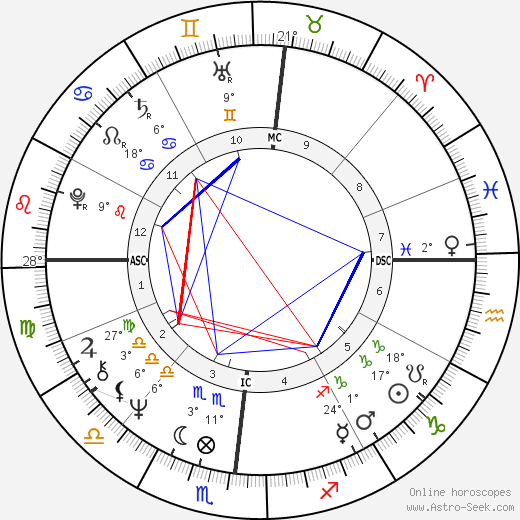 Tony Conigliaro birth chart, biography, wikipedia 2018, 2019