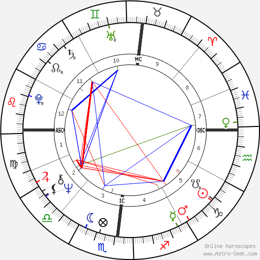 Tony Conigliaro astro natal birth chart, Tony Conigliaro horoscope, astrology