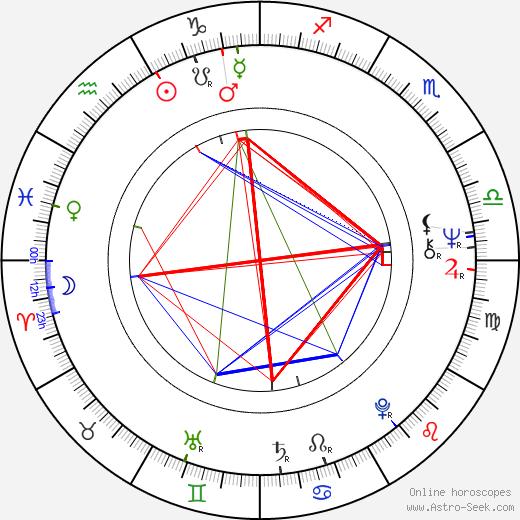 Vadim Abdrashitov birth chart, Vadim Abdrashitov astro natal horoscope, astrology