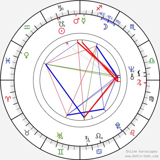 Valentina Telichkina birth chart, Valentina Telichkina astro natal horoscope, astrology