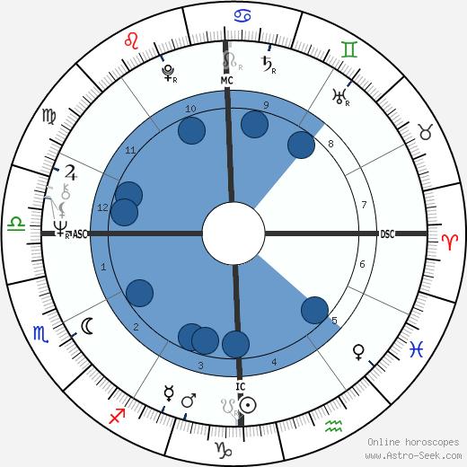 Vladimir Sabich wikipedia, horoscope, astrology, instagram
