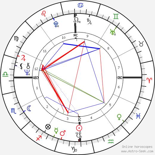 Vladimir Sabich день рождения гороскоп, Vladimir Sabich Натальная карта онлайн