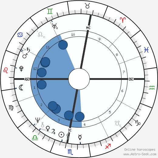 Alida Del Grande wikipedia, horoscope, astrology, instagram