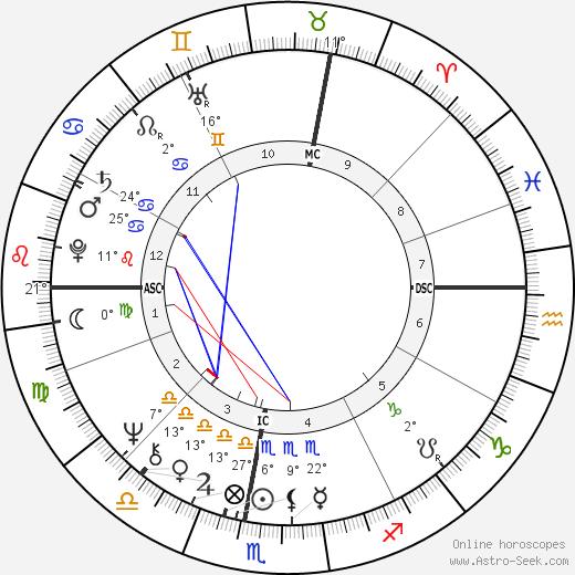 Alida Del Grande birth chart, biography, wikipedia 2019, 2020