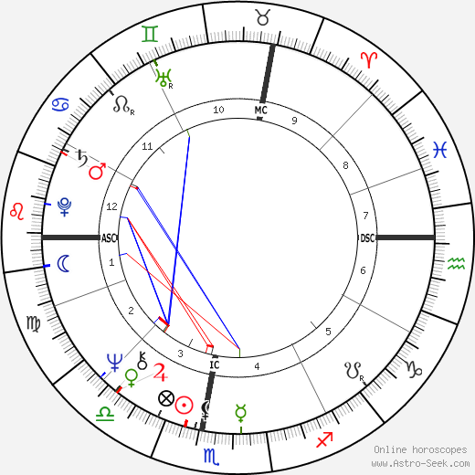 Alida Del Grande astro natal birth chart, Alida Del Grande horoscope, astrology