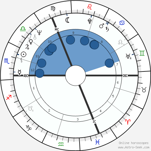 André Caudron wikipedia, horoscope, astrology, instagram