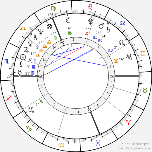 André Caudron birth chart, biography, wikipedia 2019, 2020