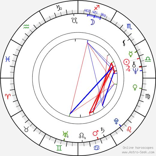 Andrew Logan birth chart, Andrew Logan astro natal horoscope, astrology