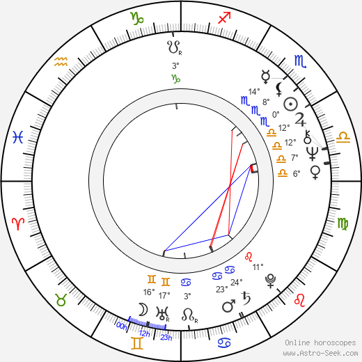 Andrey Martynov birth chart, biography, wikipedia 2019, 2020