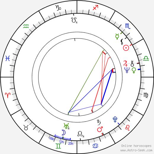Andrey Martynov birth chart, Andrey Martynov astro natal horoscope, astrology