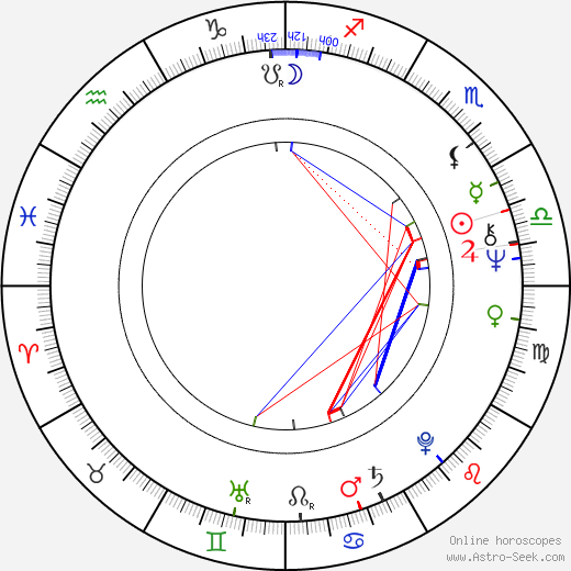 Aurore Clément astro natal birth chart, Aurore Clément horoscope, astrology