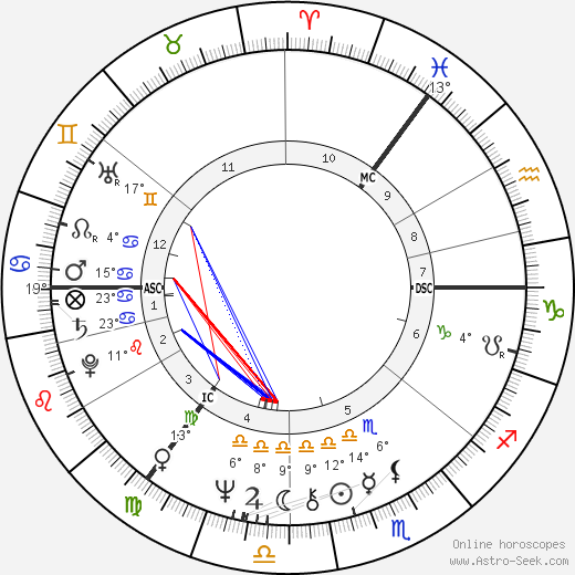 Brian Connolly birth chart, biography, wikipedia 2019, 2020