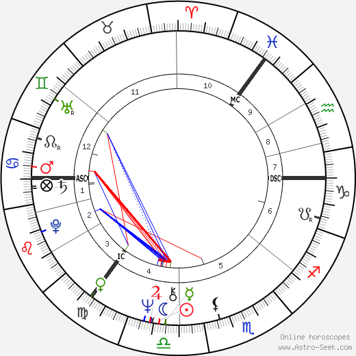 Brian Connolly birth chart, Brian Connolly astro natal horoscope, astrology