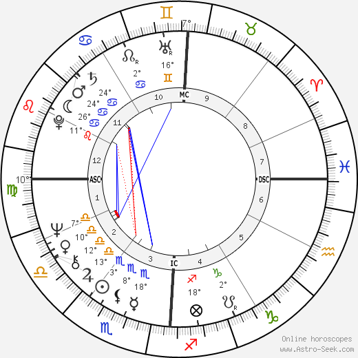 Carrie Snodgress birth chart, biography, wikipedia 2018, 2019