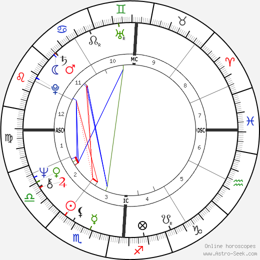 Carrie Snodgress astro natal birth chart, Carrie Snodgress horoscope, astrology