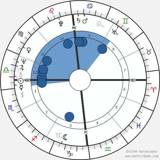 Christophe wikipedia, horoscope, astrology, instagram