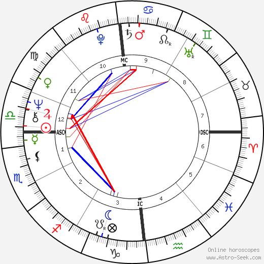 Кристоф Christophe день рождения гороскоп, Christophe Натальная карта онлайн