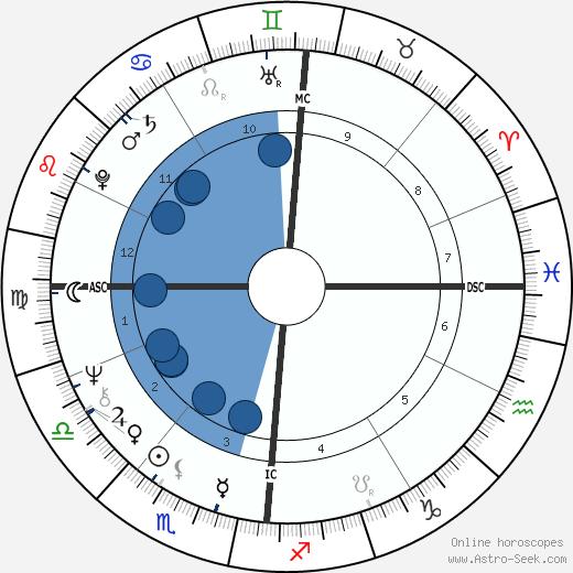 Claire Gibault wikipedia, horoscope, astrology, instagram