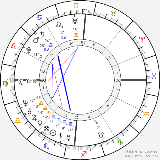 Claire Gibault birth chart, biography, wikipedia 2020, 2021