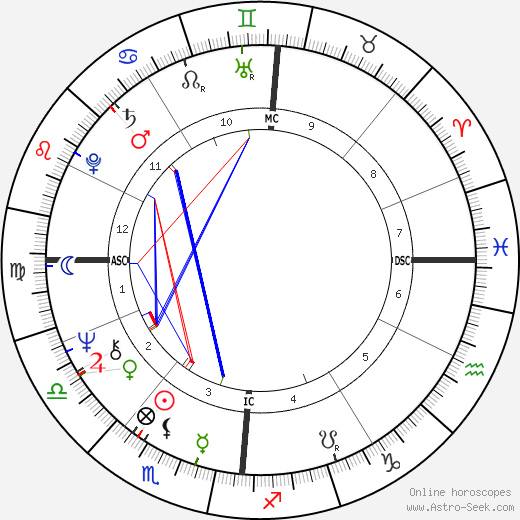 Claire Gibault birth chart, Claire Gibault astro natal horoscope, astrology