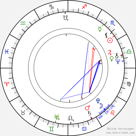Csaba Varga birth chart, Csaba Varga astro natal horoscope, astrology