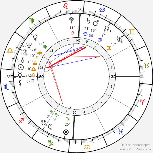 Desi Bouterse birth chart, biography, wikipedia 2018, 2019